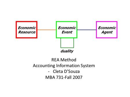 REA Method Accounting Information System -Cleta D'Souza MBA 731-Fall 2007 Economic Event Economic Agent Economic Resource duality.