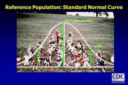 Reference Population: Standard Normal Curve
