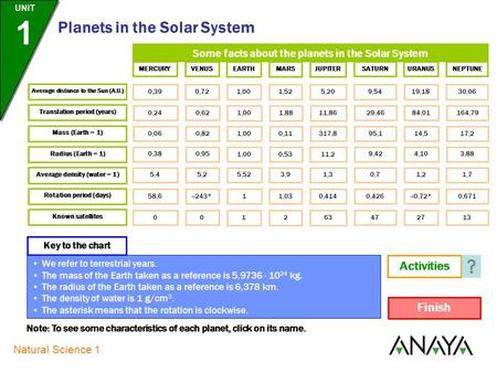 Natural Science 1 Planets in the Solar System UNIT 1 Some facts about the planets in the Solar System Average distance to the Sun (A.U.) MERCURYVENUS.
