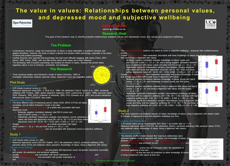 The value in values: Relationships between personal values, and depressed mood and subjective wellbeing Aaron Jarden jarden.co.nz Research Goal.
