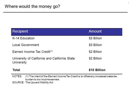Where would the money go? 1 RecipientAmount K-14 Education$3 Billion Local Government$3 Billion Earned Income Tax Credit (1) $2 Billion University of California.