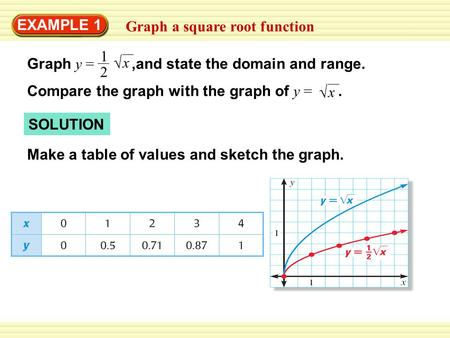 EXAMPLE 1 Graph a square root function Graph y =,and state the domain and range. Compare the graph with the graph of y =. 1 2  x  x SOLUTION Make a table.