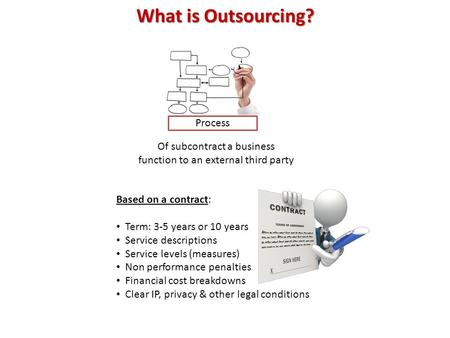 What is Outsourcing? Process Of subcontract a business function to an external third party Based on a contract: Term: 3-5 years or 10 years Service descriptions.