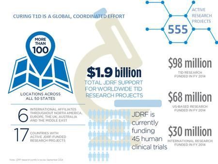 CURING T1D IS A GLOBAL, COORDINATED EFFORT 555 ACTIVE RESEARCH PROJECTS Note: JDRF research portfolio review September 2014.