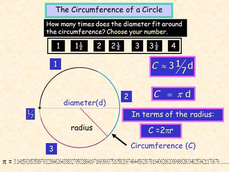 The Circumference of a Circle 1 2 3 diameter(d) Circumference (C) How many times does the diameter fit around the circumference? Choose your number. 11½22½33½4.