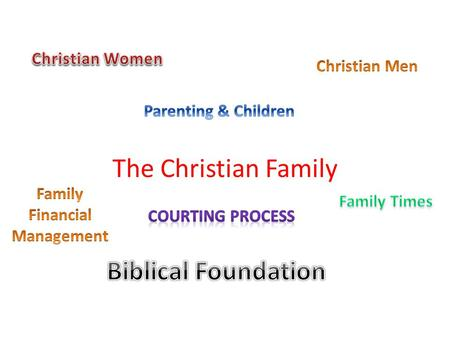 The Christian Family. Friendship -> Engagement Two Coming Closer To One Marriage Two Become One Divorce One Becomes Two.