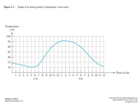 Figure 1–1 Graph of an analog quantity (temperature versus time). Thomas L. Floyd Digital Fundamentals, 9e Copyright ©2006 by Pearson Education, Inc. Upper.