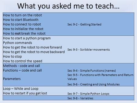How to turn on the robot How to start Bluetooth How to connect to robot How to initialize the robot How to not break the robot Sec 9-2 - Getting Started.