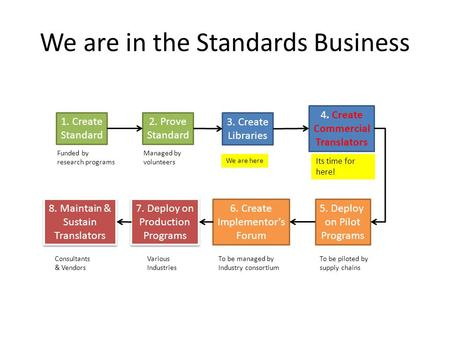 We are in the Standards Business 1. Create Standard 2. Prove Standard 3. Create Libraries 4. Create Commercial Translators 5. Deploy on Pilot Programs.