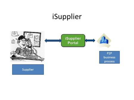 ISupplier P2P business process Supplier.