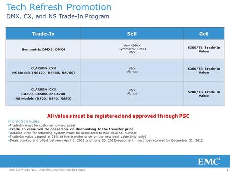 1EMC CONFIDENTIAL—INTERNAL AND PARTNER USE ONLY Tech Refresh Promotion DMX, CX, and NS Trade-In Program All values must be registered and approved through.