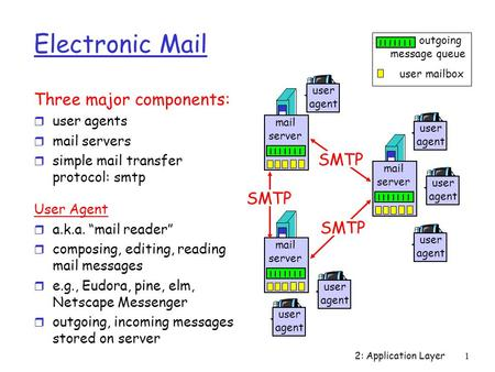 Electronic Mail Three major components: SMTP user agents mail servers
