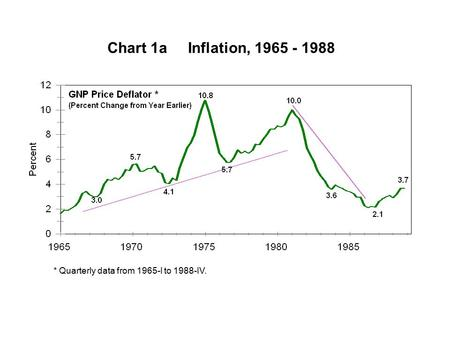 Chart 1a Inflation, 1965 - 1988 * Quarterly data from 1965-I to 1988-IV.