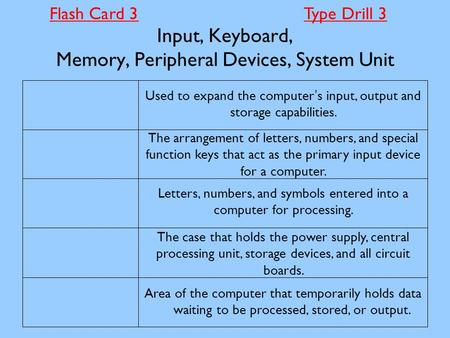 Input, Keyboard, Memory, Peripheral Devices, System Unit Area of the computer that temporarily holds data waiting to be processed, stored, or output. The.