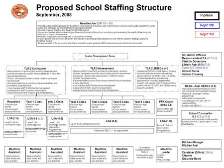 Proposed School Staffing Structure September, 2008 Headteacher (ISR 10 – 16) Provide professional leadership for the school which secures its success and.