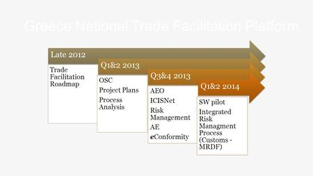 Greece National Trade Facilitation Platform Late 2012 Trade Facilitation Roadmap Q1&2 2013 OSC Project Plans Process Analysis Q3&4 2013 AEO ICISNet Risk.