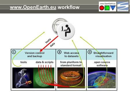 "Www.OpenEarth.eu workflow. SubVersion Version control Quality control: ""Something adheres to some criteria"" Without a properly defined something there."