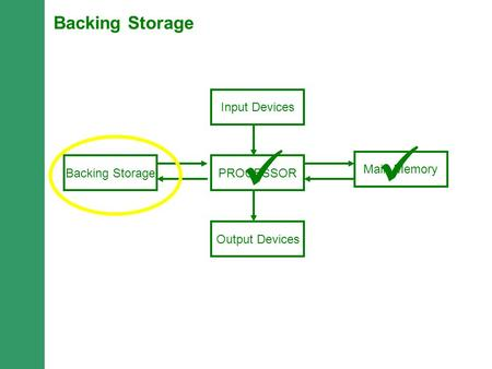 PROCESSORBacking Storage Main Memory Output Devices Input Devices Backing Storage.