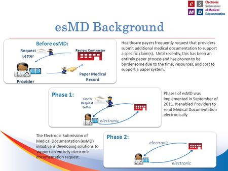 EsMD Background Phase I of esMD was implemented in September of 2011. It enabled Providers to send Medical Documentation electronically Review Contractor.