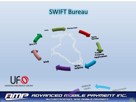 Partners Swift Bureau SWIFT Treasury ERPs Middle Ware IBM WBIFN + SAG.