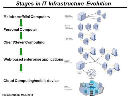 EA and IT Infrastructure - 1© Minder Chen, 1995-2011 Stages in IT Infrastructure Evolution Mainframe/Mini Computers Personal Computer Client/Sever Computing.