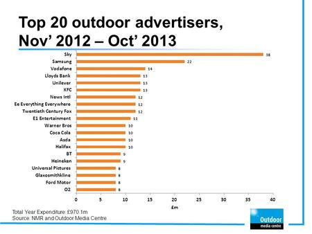 Top 20 outdoor advertisers, Nov' 2012 – Oct' 2013 Total Year Expenditure: £970.1m Source: NMR and Outdoor Media Centre.