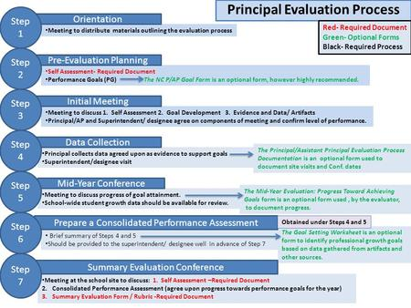 Why Principal Evaluation Because Leadership Matters  Ppt Video