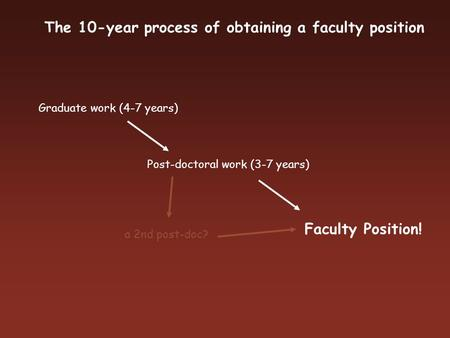 The 10-year process of obtaining a faculty position Graduate work (4-7 years) Post-doctoral work (3-7 years) Faculty Position! a 2nd post-doc?