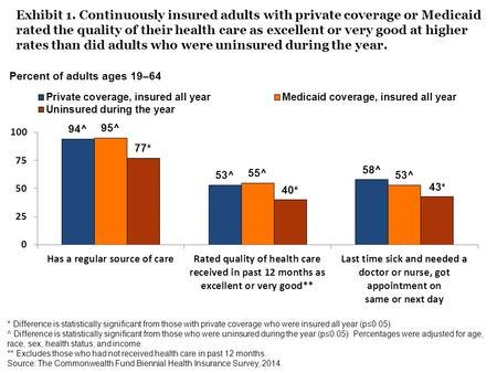 Exhibit 1. Continuously insured adults with private coverage or Medicaid rated the quality of their health care as excellent or very good at higher rates.