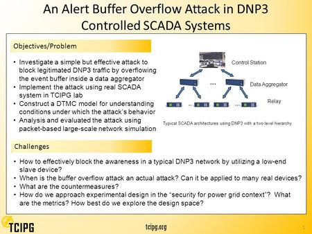 Tcipg.org 1 An Alert Buffer Overflow Attack in DNP3 Controlled SCADA Systems Objectives/Problem Investigate a simple but effective attack to block legitimated.