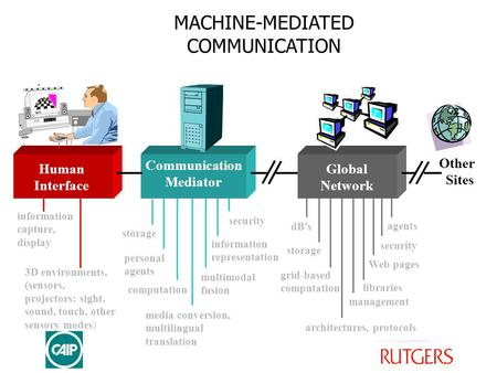 MACHINE-MEDIATED COMMUNICATION 3D environments, (sensors, projectors: sight, sound, touch, other sensory modes) information capture, display personal agents.