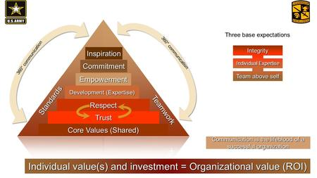 Core Values (Shared) Trust Respect Development (Expertise) Empowerment Commitment Three base expectations Integrity Individual Expertise Team above self.