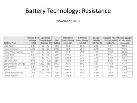 Battery Technology: Resistance November, 2010. What's the difference between an Ah and a Wh? An Amp Hour (Ah) is a measure of charge (measured in Coulombs)