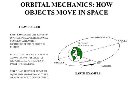 ORBITAL MECHANICS: HOW OBJECTS MOVE IN SPACE FROM KEPLER FIRST LAW: A SATELLITE REVOLVES IN AN ELLIPTICAL ORBIT AROUND A CENTER OF ATTRACTION POSITIONED.
