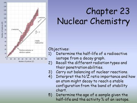 Chapter 23 Nuclear Chemistry Objectives: 1)Determine the half-life of a radioactive isotope from a decay graph. 2)Recall the different radiation types.