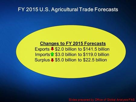 FY 2015 U.S. Agricultural Trade Forecasts Changes to FY 2015 Forecasts Exports $2.0 billion to $141.5 billion Imports $3.0 billion to $119.0 billion Surplus.