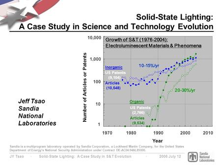 JY Tsao ∙ Solid-State Lighting: A Case Study in S&T Evolution ∙ 2006 July 12 Solid-State Lighting: A Case Study in Science and Technology Evolution Sandia.