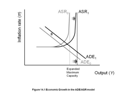 Figure 14.1 Economic Growth in the ADE/ASR model.