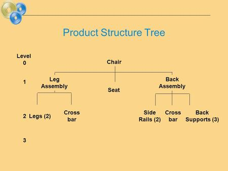 Chair Seat Legs (2) Cross bar Side Rails (2) Cross bar Back Supports (3) Leg Assembly Back Assembly Level 0 1 2 3 Product Structure Tree.