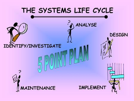 THE SYSTEMS LIFE CYCLE ANALYSE DESIGN IMPLEMENT MAINTENANCE IDENTIFY/INVESTIGATE.