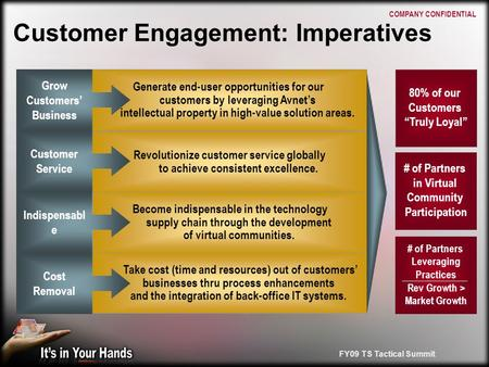FY09 TS Tactical Summit Customer Engagement: Imperatives Revolutionize customer service globally to achieve consistent excellence. Become indispensable.