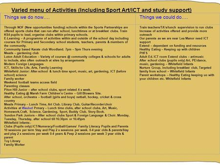Varied menu of Activities (Including Sport Art/ICT and study support) Things we do now….Things we could do…. Through NOF (New opportunities funding) schools.