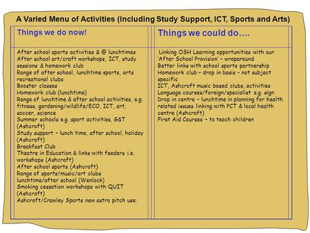 A Varied Menu of Activities (Including Study Support, ICT, Sports and Arts) Things we do now! Things we could do…. After school sports activities lunchtimes.