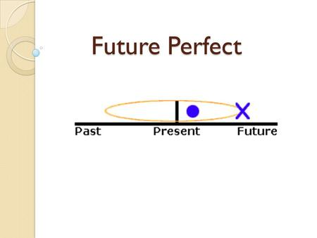 Future Perfect. Application (Why?) We use the future perfect to show: two actions that will happen in the future, the first action will be complete before.