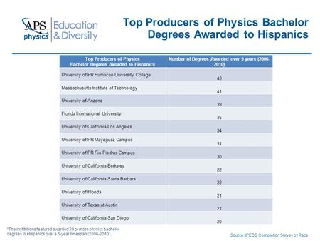 Top Producers of Physics Bachelor Degrees Awarded to Hispanics Source: IPEDS Completion Survey by Race Top Producers of Physics Bachelor Degrees Awarded.