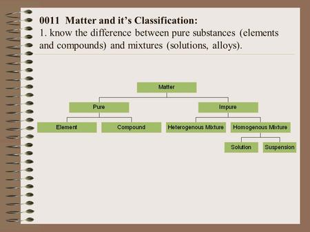 0011 Matter and it's Classification: 1. know the difference between pure substances (elements and compounds) and mixtures (solutions, alloys).