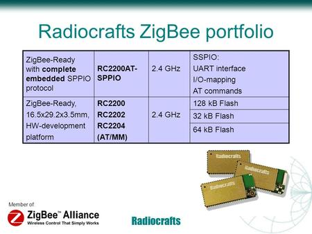 Member of: Radiocrafts Radiocrafts ZigBee portfolio ZigBee-Ready with complete embedded SPPIO protocol RC2200AT- SPPIO 2.4 GHz SSPIO: UART interface I/O-mapping.
