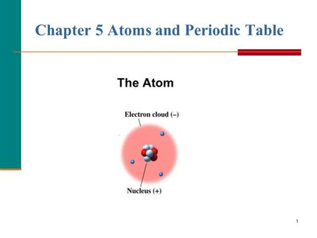 1 Chapter 5 Atoms and Periodic Table The Atom. 2 Dalton's Atomic Theory Atoms  Are tiny particles of matter.  of an element are similar and different.