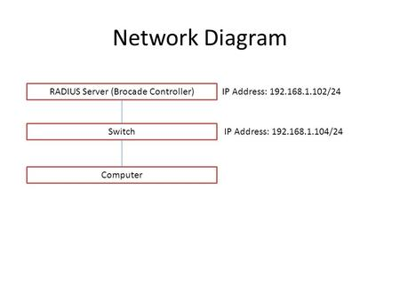 RADIUS Server (Brocade Controller) Switch Computer IP Address: 192.168.1.102/24 IP Address: 192.168.1.104/24 Network Diagram.