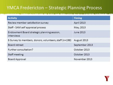 YMCA Fredericton – Strategic Planning Process ActivityTiming Review member satisfaction surveyApril 2013 Staff - SAM self appraisal processMay, 2013 Endowment.